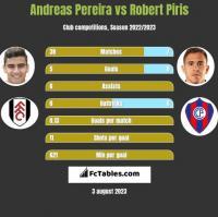 Andreas Pereira vs Robert Piris h2h player stats