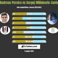 Andreas Pereira vs Sergej Milinkovic-Savic h2h player stats