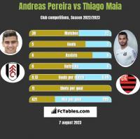 Andreas Pereira vs Thiago Maia h2h player stats