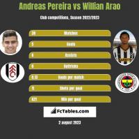 Andreas Pereira vs Willian Arao h2h player stats