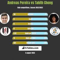 Andreas Pereira vs Tahith Chong h2h player stats
