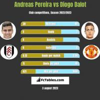 Andreas Pereira vs Diogo Dalot h2h player stats