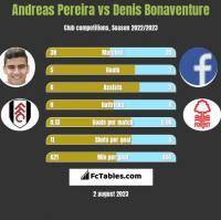 Andreas Pereira vs Denis Bonaventure h2h player stats