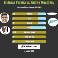 Andreas Pereira vs Andrey Mostovoy h2h player stats