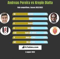 Andreas Pereira vs Krepin Diatta h2h player stats