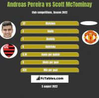 Andreas Pereira vs Scott McTominay h2h player stats
