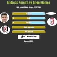 Andreas Pereira vs Angel Gomes h2h player stats