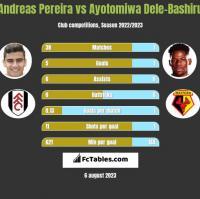 Andreas Pereira vs Ayotomiwa Dele-Bashiru h2h player stats