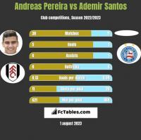 Andreas Pereira vs Ademir Santos h2h player stats