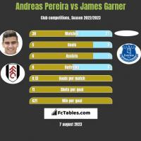 Andreas Pereira vs James Garner h2h player stats