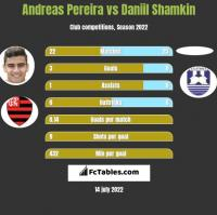 Andreas Pereira vs Daniil Shamkin h2h player stats