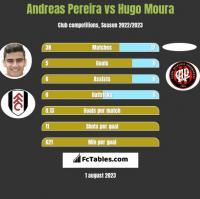 Andreas Pereira vs Hugo Moura h2h player stats
