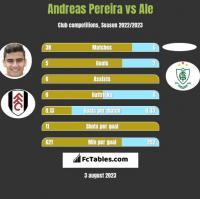 Andreas Pereira vs Ale h2h player stats