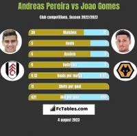 Andreas Pereira vs Joao Gomes h2h player stats