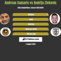 Andreas Samaris vs Andrija Zivkovic h2h player stats