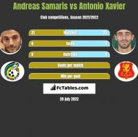 Andreas Samaris vs Antonio Xavier h2h player stats