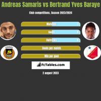 Andreas Samaris vs Bertrand Yves Baraye h2h player stats