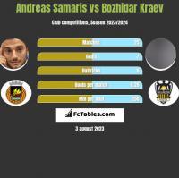 Andreas Samaris vs Bozhidar Kraev h2h player stats