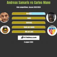 Andreas Samaris vs Carlos Mane h2h player stats