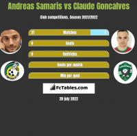 Andreas Samaris vs Claude Goncalves h2h player stats
