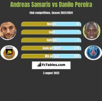 Andreas Samaris vs Danilo Pereira h2h player stats