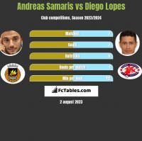 Andreas Samaris vs Diego Lopes h2h player stats