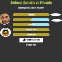 Andreas Samaris vs Eduardo h2h player stats