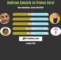 Andreas Samaris vs Franco Cervi h2h player stats