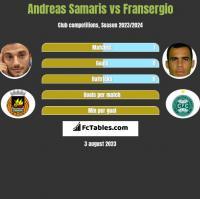 Andreas Samaris vs Fransergio h2h player stats