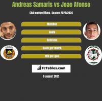 Andreas Samaris vs Joao Afonso h2h player stats