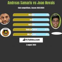 Andreas Samaris vs Joao Novais h2h player stats