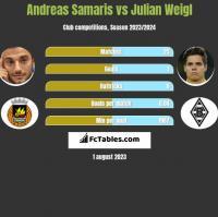 Andreas Samaris vs Julian Weigl h2h player stats
