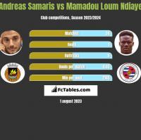 Andreas Samaris vs Mamadou Loum Ndiaye h2h player stats