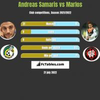 Andreas Samaris vs Marlos h2h player stats