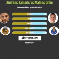 Andreas Samaris vs Mateus Uribe h2h player stats