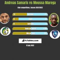 Andreas Samaris vs Moussa Marega h2h player stats