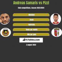Andreas Samaris vs Pizzi h2h player stats