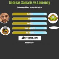 Andreas Samaris vs Lourency h2h player stats