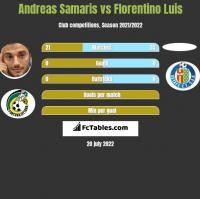 Andreas Samaris vs Florentino Luis h2h player stats