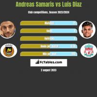 Andreas Samaris vs Luis Diaz h2h player stats