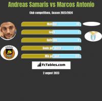 Andreas Samaris vs Marcos Antonio h2h player stats