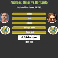 Andreas Ulmer vs Bernardo h2h player stats