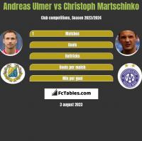 Andreas Ulmer vs Christoph Martschinko h2h player stats