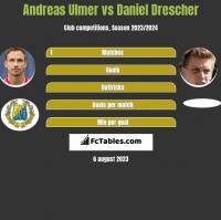 Andreas Ulmer vs Daniel Drescher h2h player stats