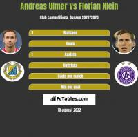 Andreas Ulmer vs Florian Klein h2h player stats