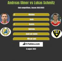 Andreas Ulmer vs Lukas Schmitz h2h player stats