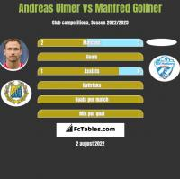 Andreas Ulmer vs Manfred Gollner h2h player stats