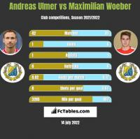 Andreas Ulmer vs Maximilian Woeber h2h player stats