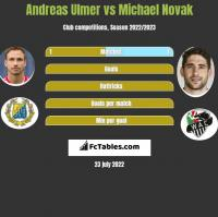 Andreas Ulmer vs Michael Novak h2h player stats