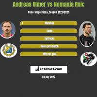 Andreas Ulmer vs Nemanja Rnic h2h player stats